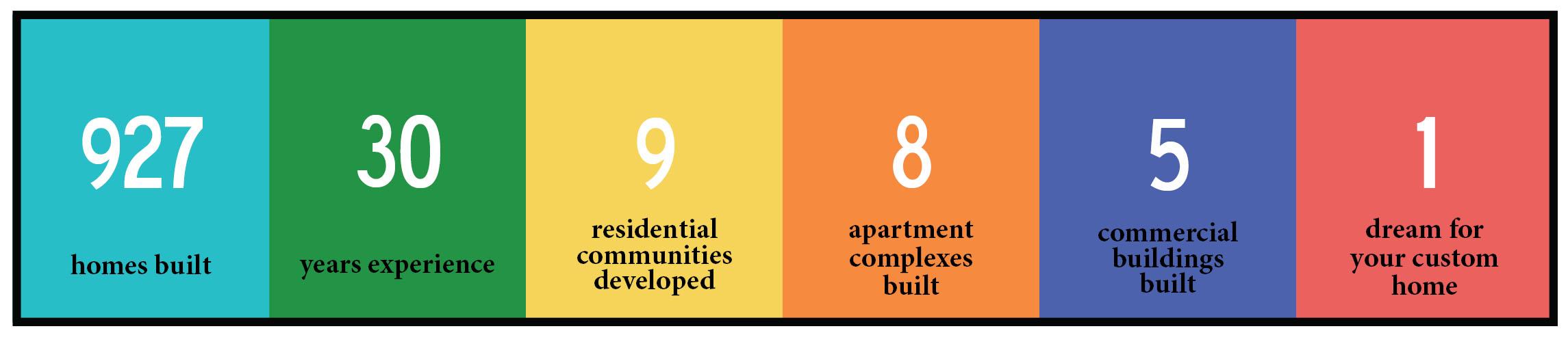 landmark performance homes